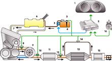 DPF technologija